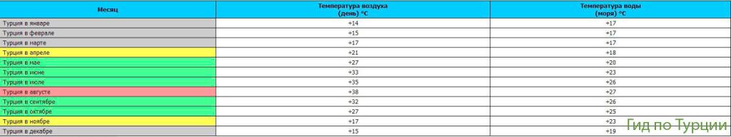 Погода в Турции по месяцам - Средние температуры